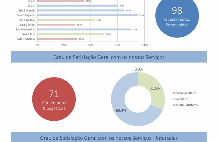 Satisfação dos Familiares do Centro Infantil de Odiáxere 2016-2017