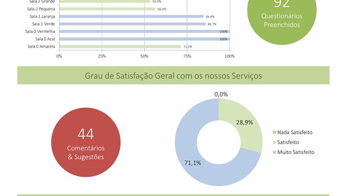 Resultados de Satisfação do Centro Infantil de Odiáxere 2017-2018