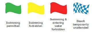 Algarve Beach Flag system