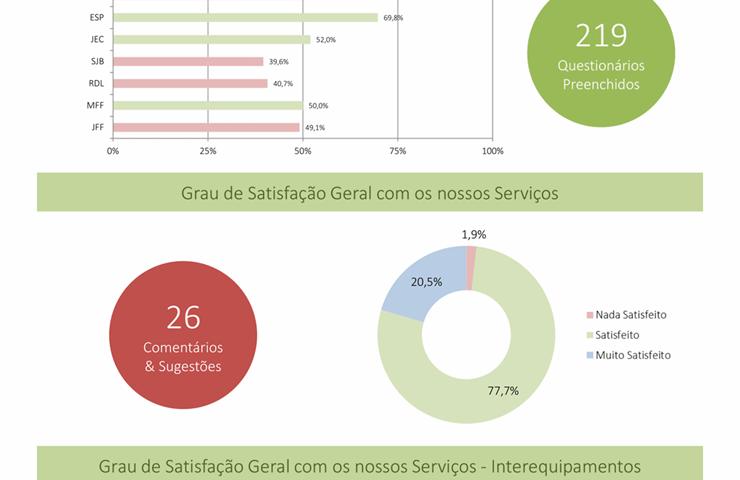 Resultados de Satisfação da Instituição  2018