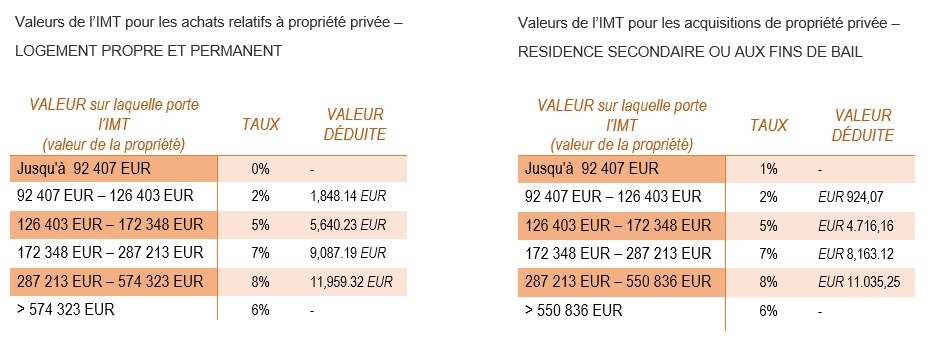 imt taux portugal